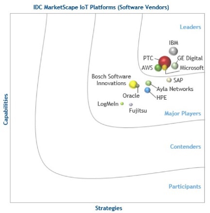 Why do Forrester, IDC, Forrester and Gartner think that PTC